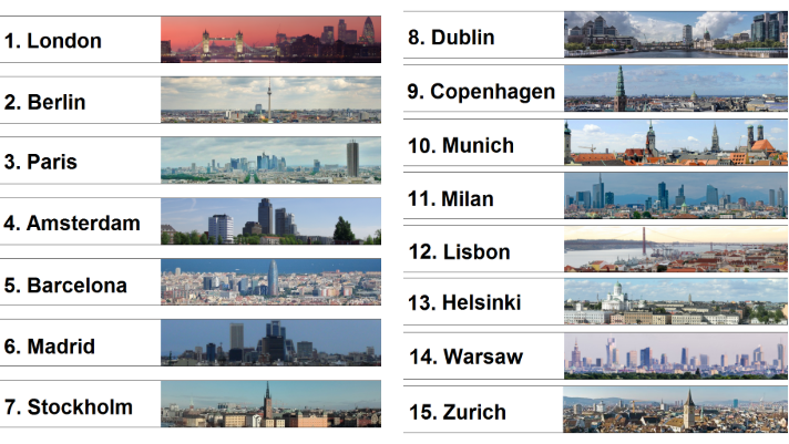 ranking startups